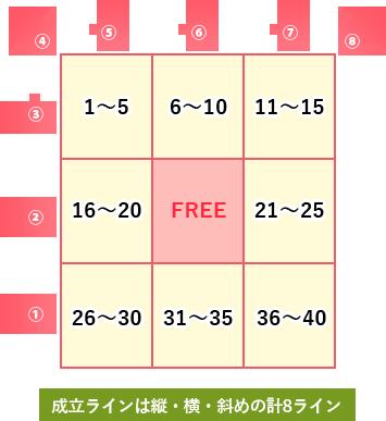 ビンゴ5 当選番号速報 最新回抽選結果 確率をアップする法
