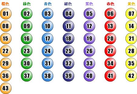 ロト6 当選番号 速報 みずほ ロト7当選番号速報 最新回抽選結果 | 確率をアップする法