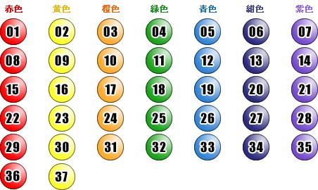 ロト 6 無料 セット 球 予想 数字