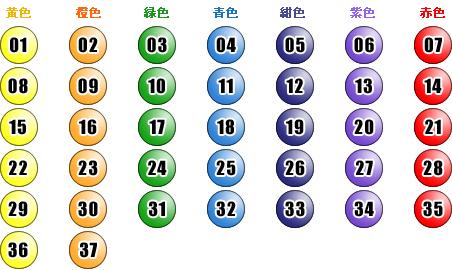 7 宝くじ ロト